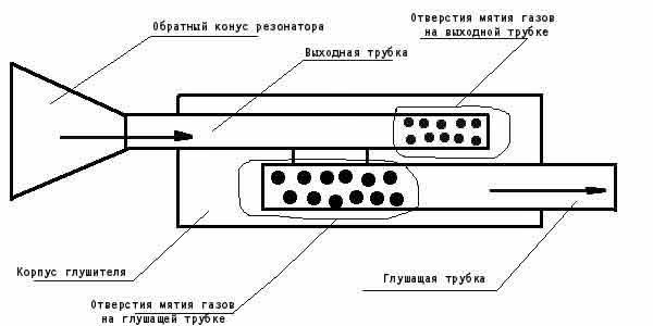 беаютифюлест: доработка глушителя и установка резонатора на снегоход буран
